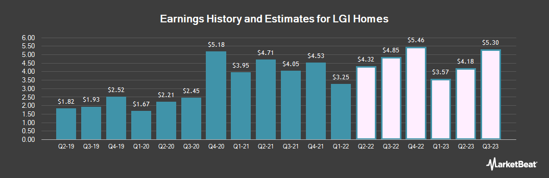 Earnings by Quarter for LGI Homes (NASDAQ:LGIH)