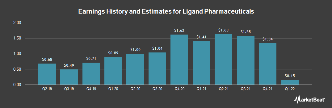 Earnings by Quarter for Ligand Pharmaceuticals (NASDAQ:LGND)