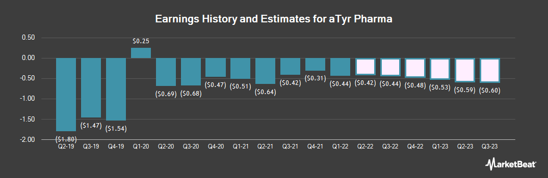 Earnings by Quarter for aTyr Pharma (NASDAQ:LIFE)