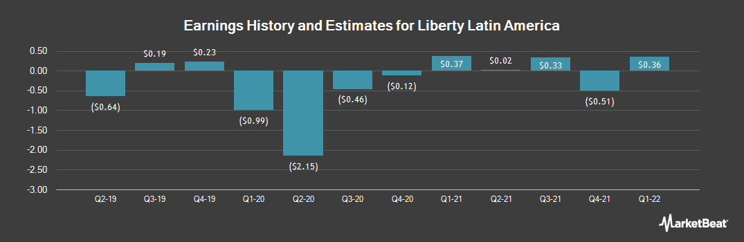 Earnings by Quarter for Liberty Global plc - Class A (NASDAQ:LILA)