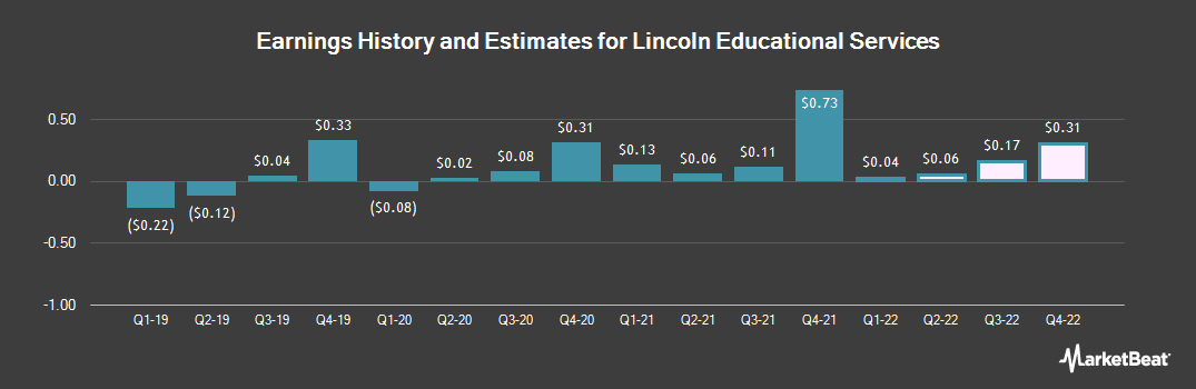 Earnings by Quarter for Lincoln Educational Services Corp (NASDAQ:LINC)