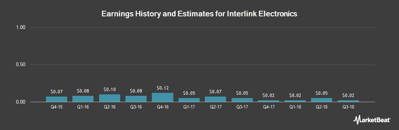 Earnings by Quarter for Interlink Electronics (NASDAQ:LINK)