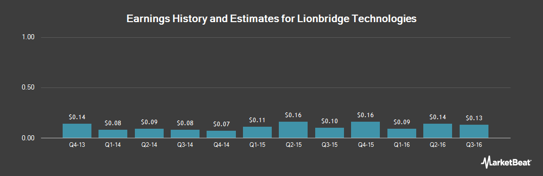 Earnings by Quarter for Lionbridge Technologies (NASDAQ:LIOX)