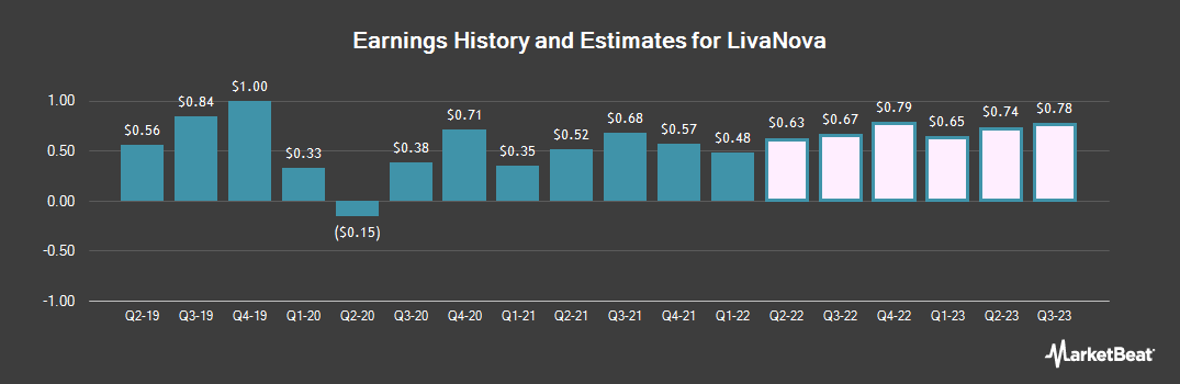 Earnings by Quarter for LivaNova (NASDAQ:LIVN)