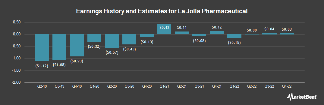 Earnings by Quarter for La Jolla Pharmaceutical Company (NASDAQ:LJPC)