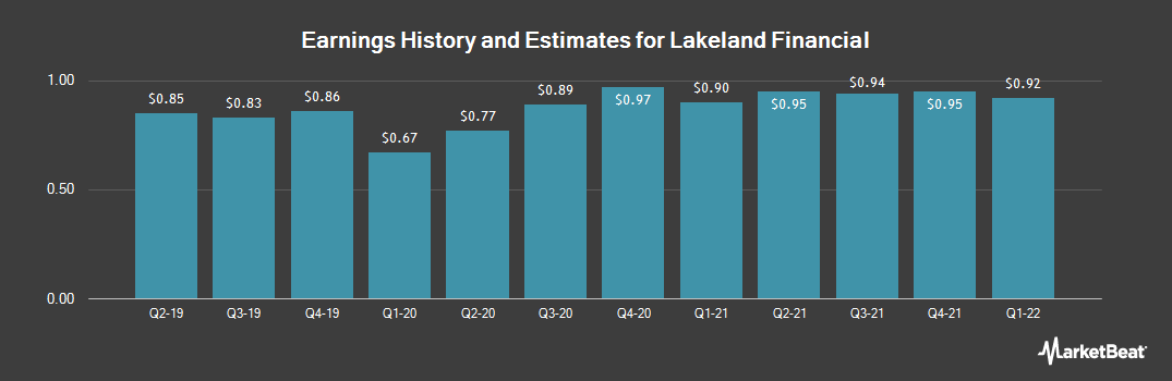 Earnings by Quarter for Lakeland Financial (NASDAQ:LKFN)