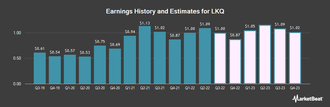 Earnings by Quarter for LKQ (NASDAQ:LKQ)