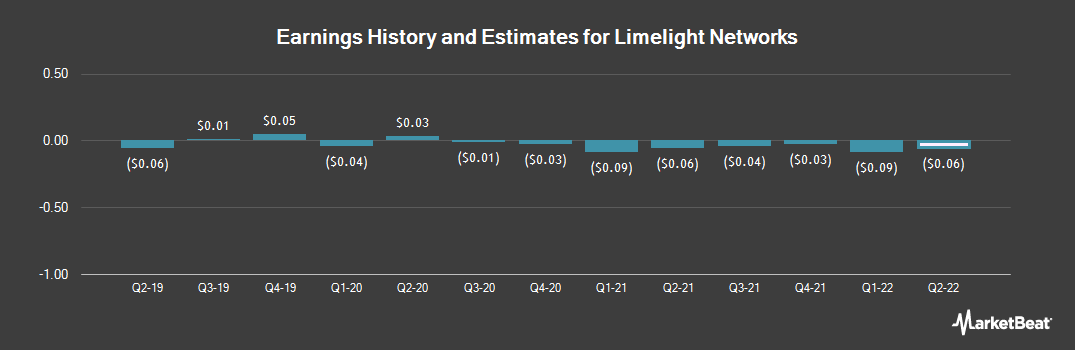 Earnings by Quarter for Limelight Networks (NASDAQ:LLNW)