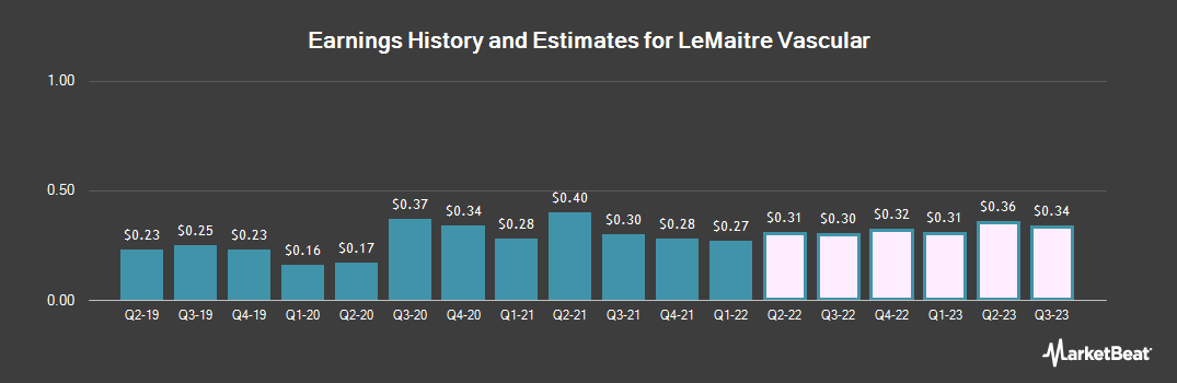 Earnings by Quarter for LeMaitre Vascular (NASDAQ:LMAT)