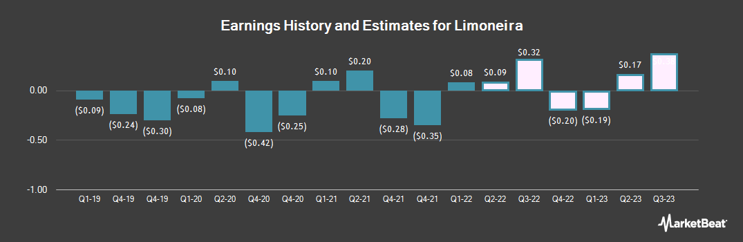 Earnings by Quarter for Limoneira Co (NASDAQ:LMNR)