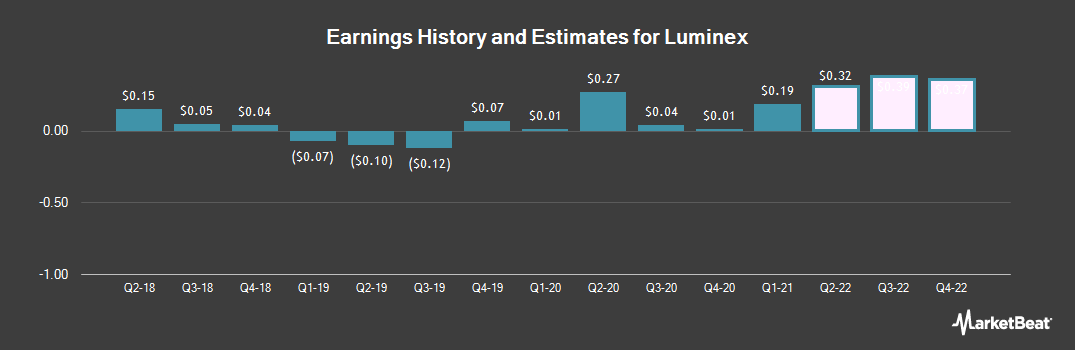 Earnings by Quarter for Luminex (NASDAQ:LMNX)