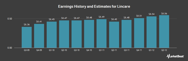 Earnings by Quarter for Lincare (NASDAQ:LNCR)
