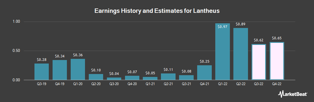 Earnings by Quarter for Lantheus Holdings (NASDAQ:LNTH)
