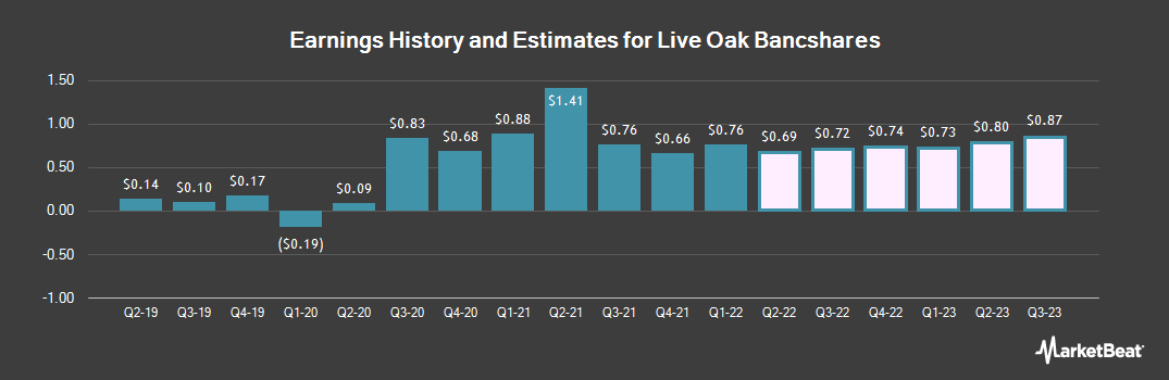 Earnings by Quarter for Live Oak Bancshares (NASDAQ:LOB)