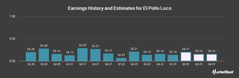 Earnings by Quarter for El Pollo LoCo (NASDAQ:LOCO)