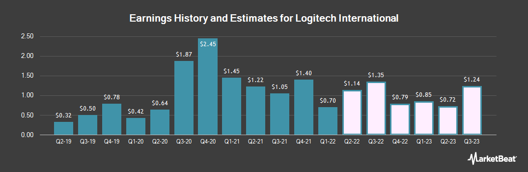Earnings by Quarter for Logitech International S.A. (NASDAQ:LOGI)