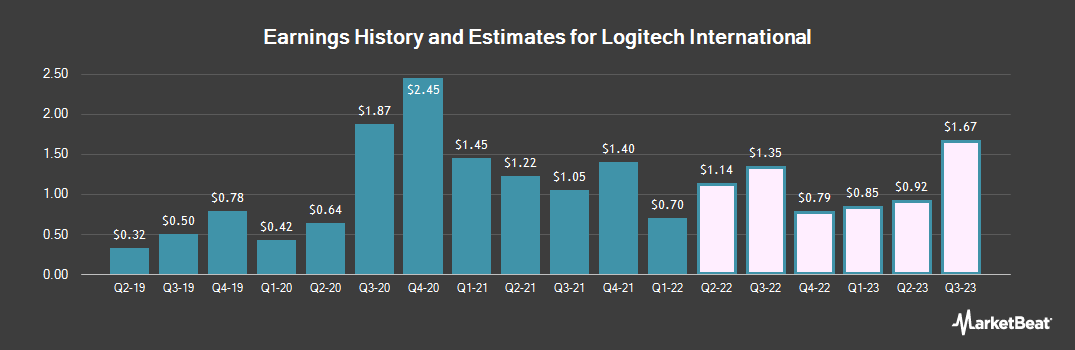 Earnings by Quarter for Logitech (NASDAQ:LOGI)