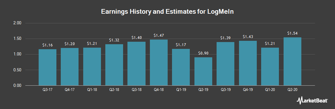 Earnings by Quarter for LogMein (NASDAQ:LOGM)
