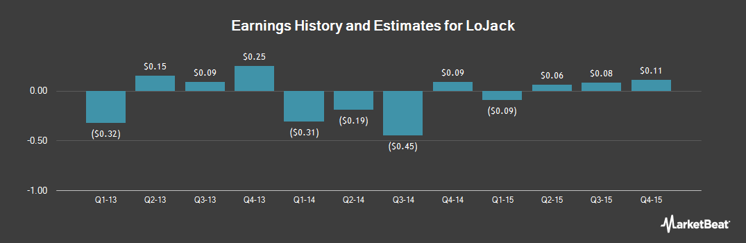 Earnings by Quarter for LoJack (NASDAQ:LOJN)
