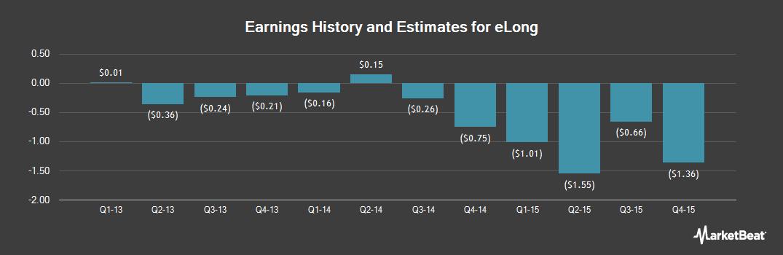 Earnings by Quarter for eLong (NASDAQ:LONG)