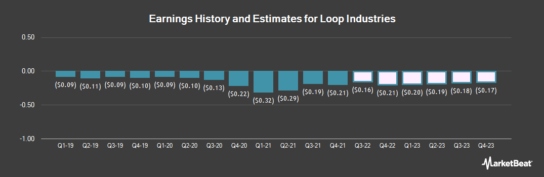 Earnings by Quarter for Loop Industries (NASDAQ:LOOP)