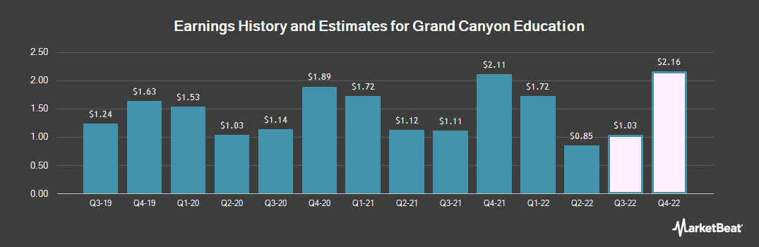 Earnings by Quarter for Grand Canyon Education (NASDAQ:LOPE)
