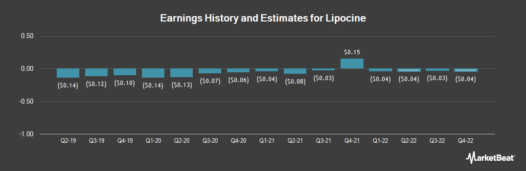 Earnings by Quarter for Lipocine (NASDAQ:LPCN)