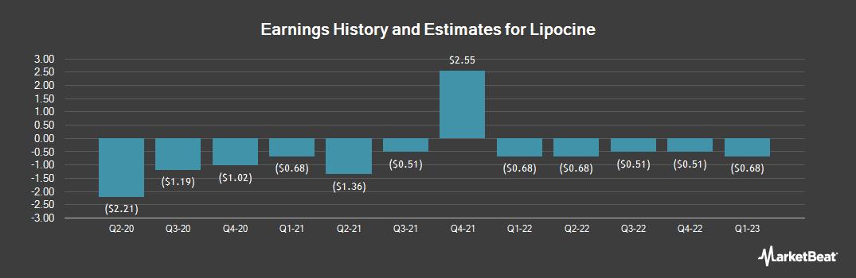 Earnings by Quarter for Lipocine (NASDAQ:LPCN)