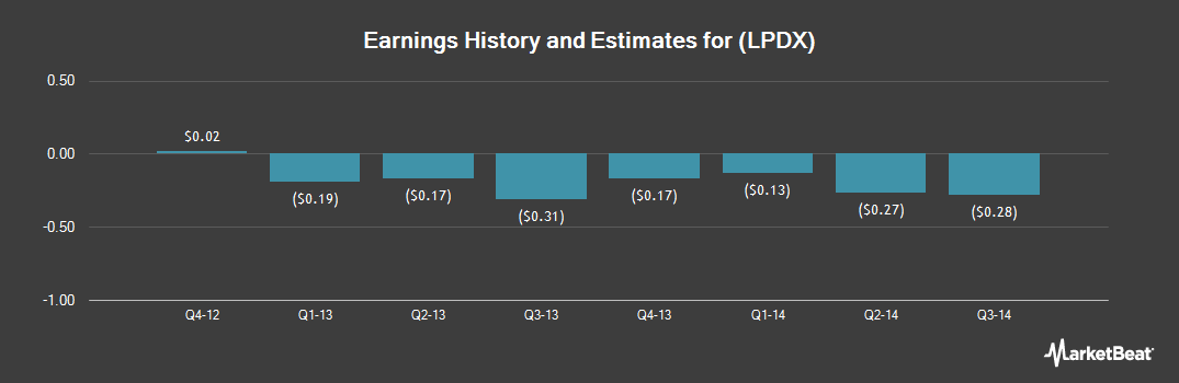 Earnings by Quarter for LipoScience (NASDAQ:LPDX)