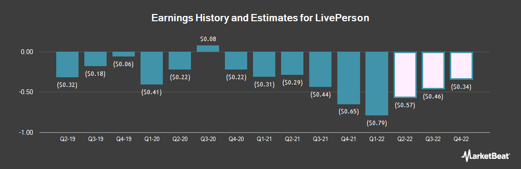 Earnings by Quarter for LivePerson (NASDAQ:LPSN)