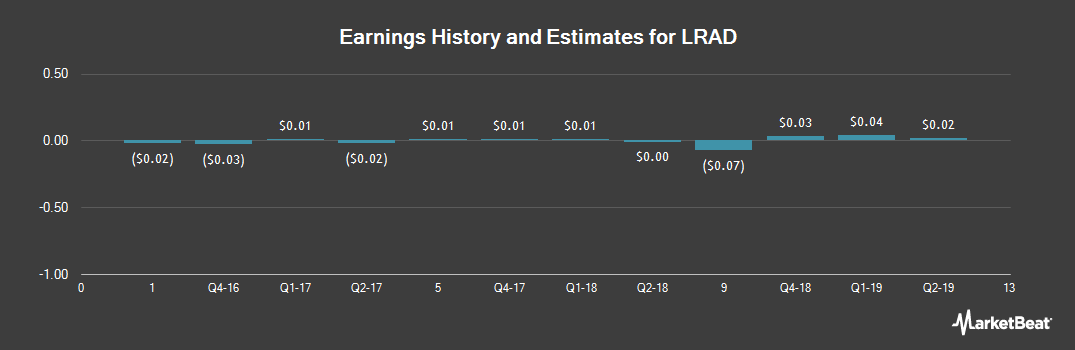 Earnings by Quarter for LRAD Corporation (NASDAQ:LRAD)
