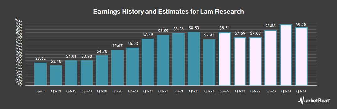 Earnings by Quarter for Lam Research Corporation (NASDAQ:LRCX)