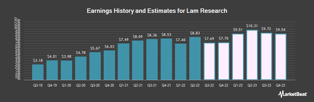 Earnings by Quarter for Lam Research (NASDAQ:LRCX)