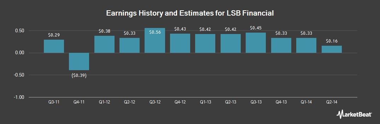 Earnings by Quarter for LSB Financial Corp. (NASDAQ:LSBI)