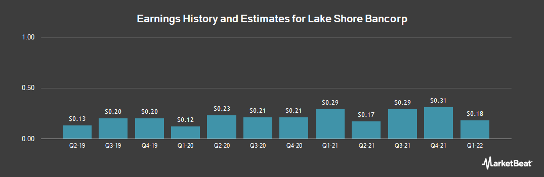 Earnings by Quarter for Lake Shore Bancorp (NASDAQ:LSBK)