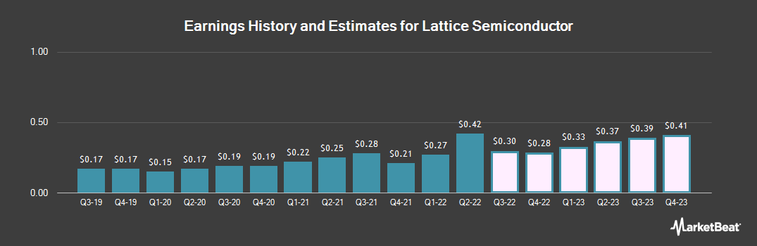 Earnings by Quarter for Lattice Semiconductor (NASDAQ:LSCC)