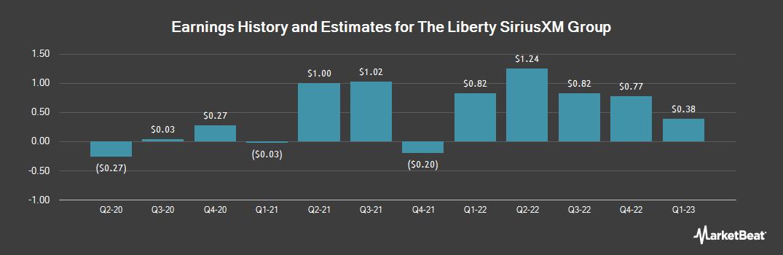 Earnings by Quarter for Liberty Sirius XM Group (NASDAQ:LSXMB)