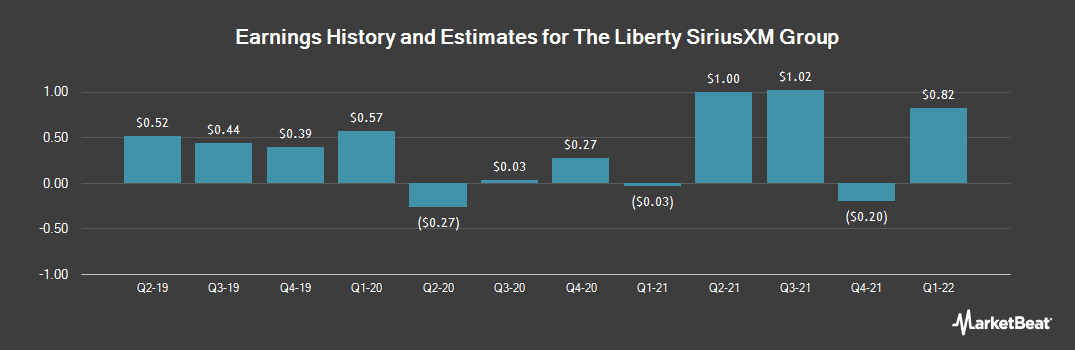 Earnings by Quarter for Liberty Media Corporation (NASDAQ:LSXMK)
