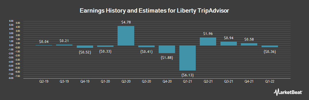 Earnings by Quarter for Liberty TripAdvisor Holdings (NASDAQ:LTRPA)
