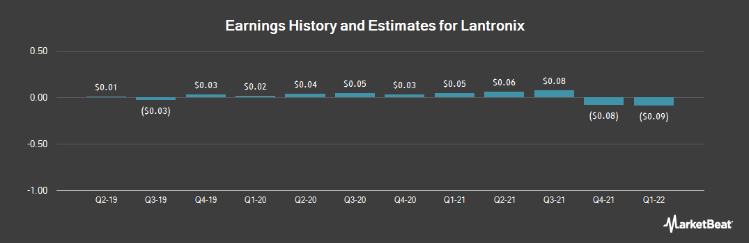 Earnings by Quarter for Lantronix (NASDAQ:LTRX)