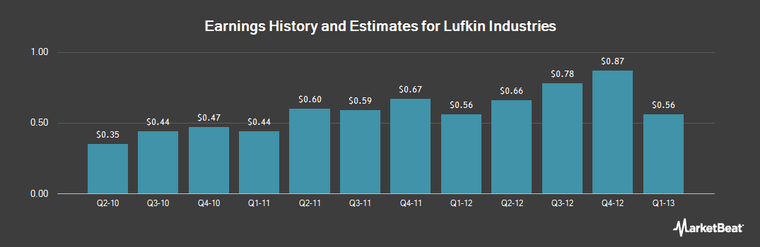 Earnings by Quarter for Lufkin Industries (NASDAQ:LUFK)