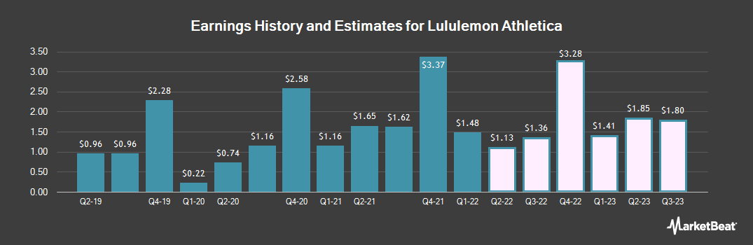 Earnings by Quarter for Lululemon Athletica inc. (NASDAQ:LULU)
