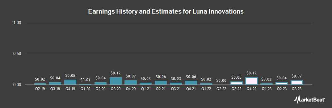 Earnings by Quarter for Luna Innovations Incorporated (NASDAQ:LUNA)