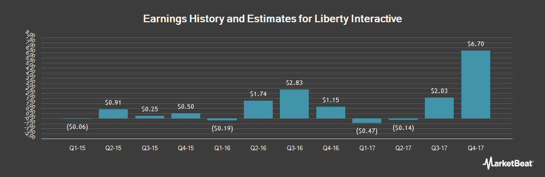 Earnings by Quarter for Liberty Interactive Corporation (NASDAQ:LVNTA)