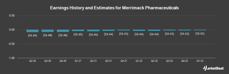 Earnings by Quarter for Merrimack Pharmaceuticals (NASDAQ:MACK)