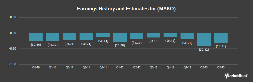 Earnings by Quarter for MAKO Surgical (NASDAQ:MAKO)
