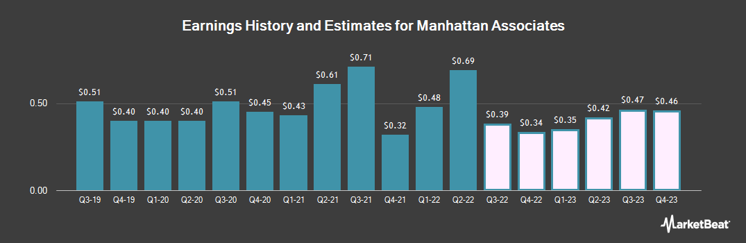 Earnings by Quarter for Manhattan Associates (NASDAQ:MANH)