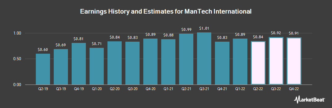 Earnings by Quarter for ManTech International Corporation (NASDAQ:MANT)