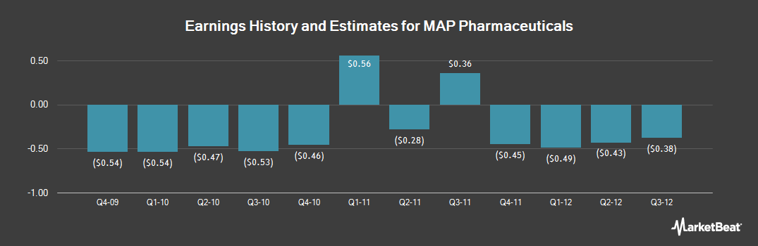 Earnings by Quarter for MAP Pharmaceuticals (NASDAQ:MAPP)