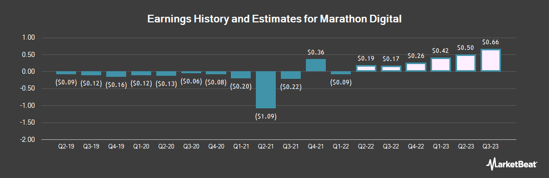Earnings by Quarter for Marathon Patent Group (NASDAQ:MARA)